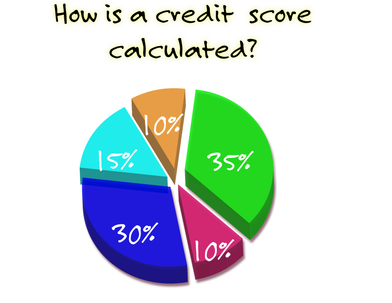 Credit Score calculation graph